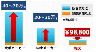 かつらの値段はこんなに違う!大手かつらメーカーの費用:40~70万、中小かつらメーカーの費用:20~30万、当店のかつら費用:¥89,800!