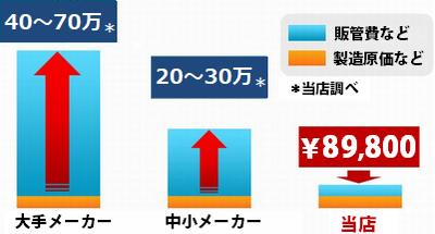 かつらの値段はこんなに違う!大手かつらメーカーの費用:40~70万、中小かつらメーカーの費用:20~30万、当店のかつら費用:¥79,800!
